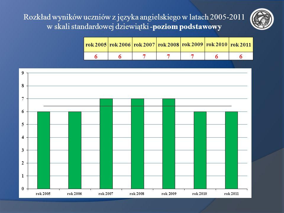 Rozkład wyników uczniów z języka angielskiego w latach 2005-2011