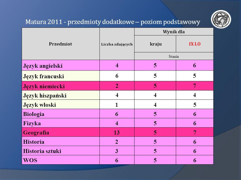 Matura 2011 - przedmioty dodatkowe – poziom podstawowy