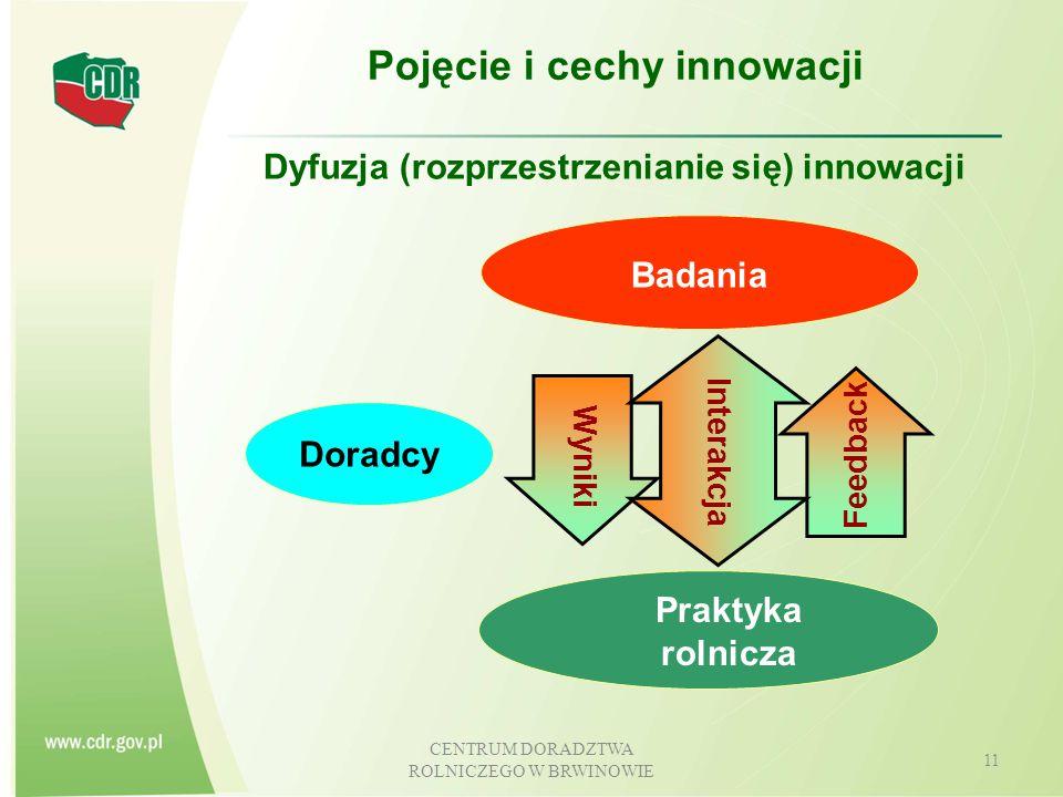 Pojęcie i cechy innowacji