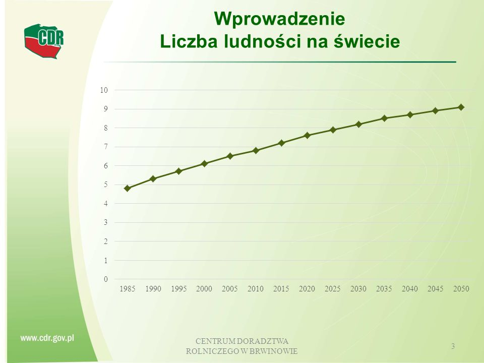 Wprowadzenie Liczba ludności na świecie