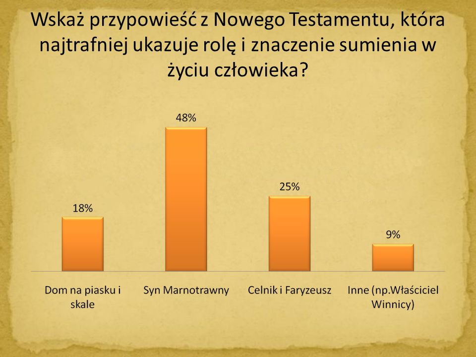 Wskaż przypowieść z Nowego Testamentu, która najtrafniej ukazuje rolę i znaczenie sumienia w życiu człowieka