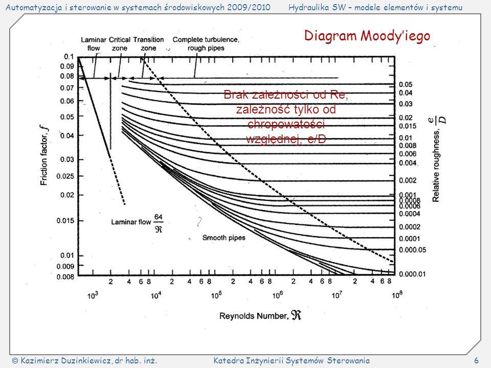 Brak zależności od Re, zależność tylko od chropowatości względnej, e/D