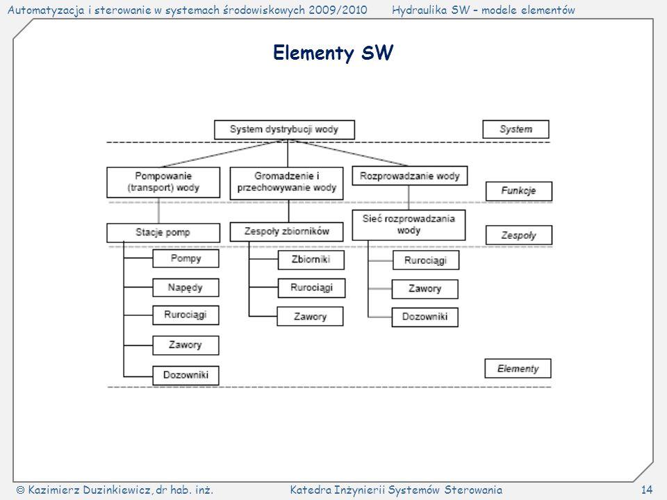 Elementy SW