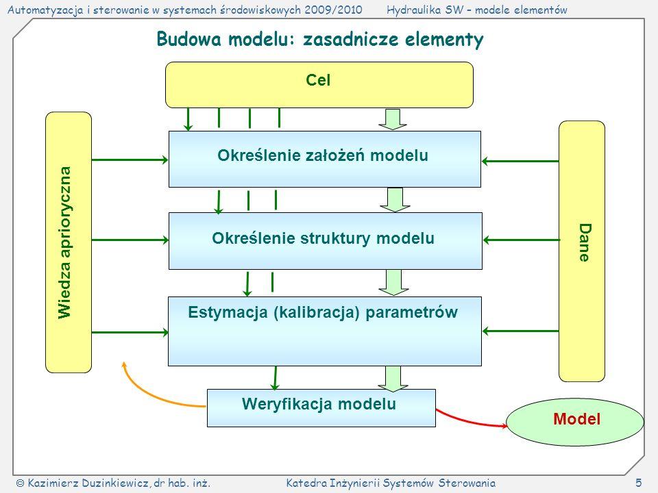 Budowa modelu: zasadnicze elementy