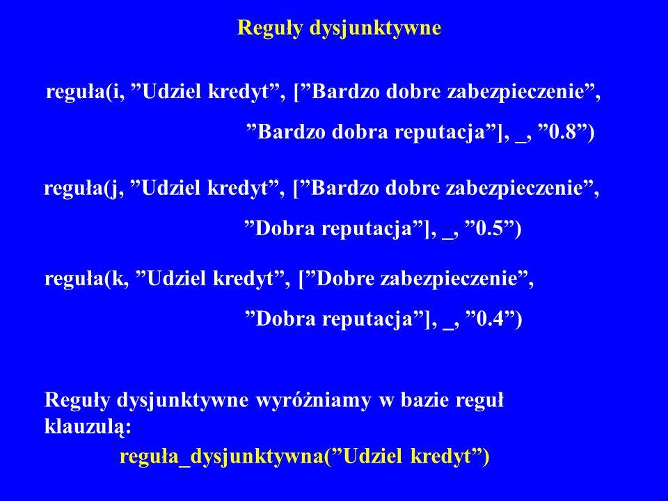 reguła_dysjunktywna( Udziel kredyt )