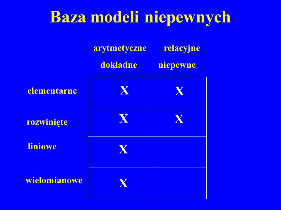 Baza modeli niepewnych