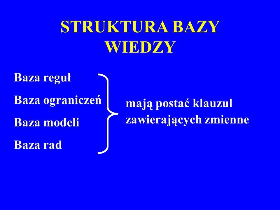 STRUKTURA BAZY WIEDZY Baza reguł Baza ograniczeń Baza modeli Baza rad