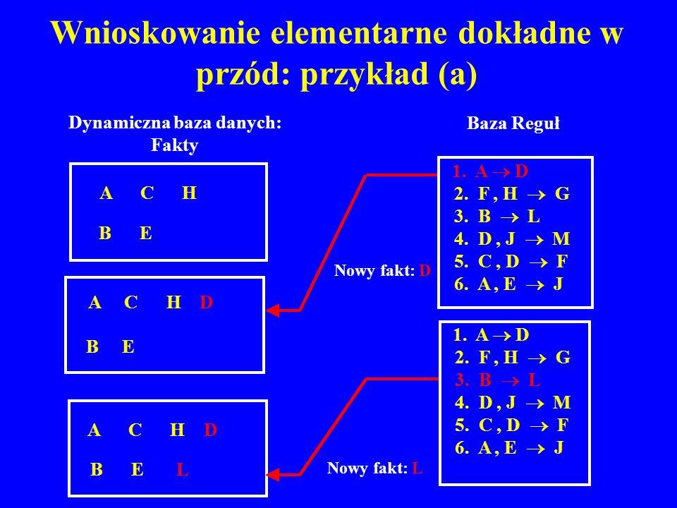 Wnioskowanie elementarne dokładne w przód: przykład (a)