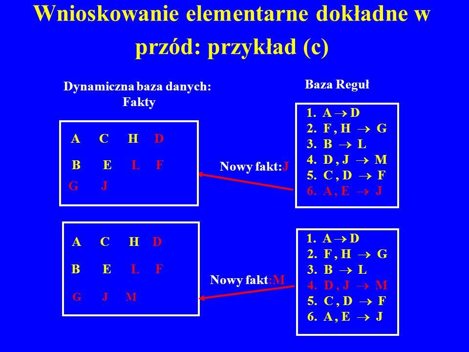 Wnioskowanie elementarne dokładne w przód: przykład (c)
