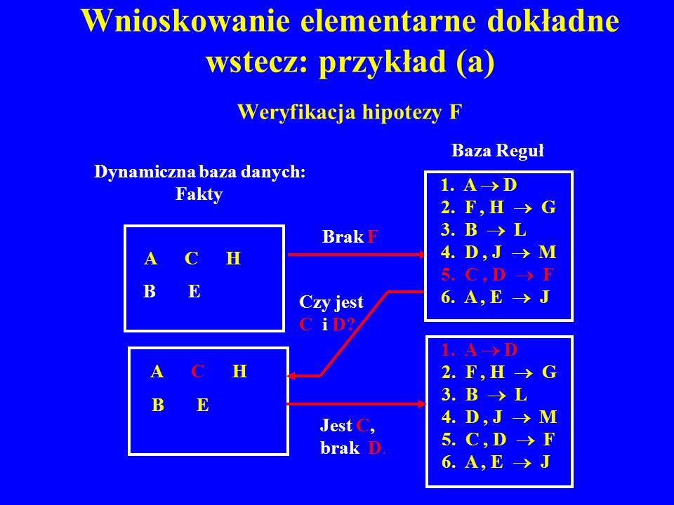 Wnioskowanie elementarne dokładne wstecz: przykład (a) Weryfikacja hipotezy F