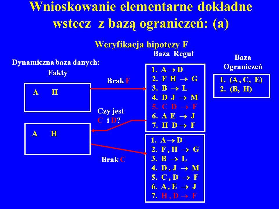 Wnioskowanie elementarne dokładne wstecz z bazą ograniczeń: (a) Weryfikacja hipotezy F