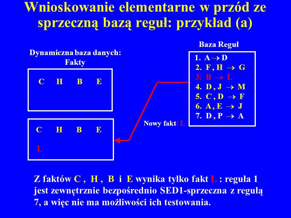 Wnioskowanie elementarne w przód ze sprzeczną bazą reguł: przykład (a)
