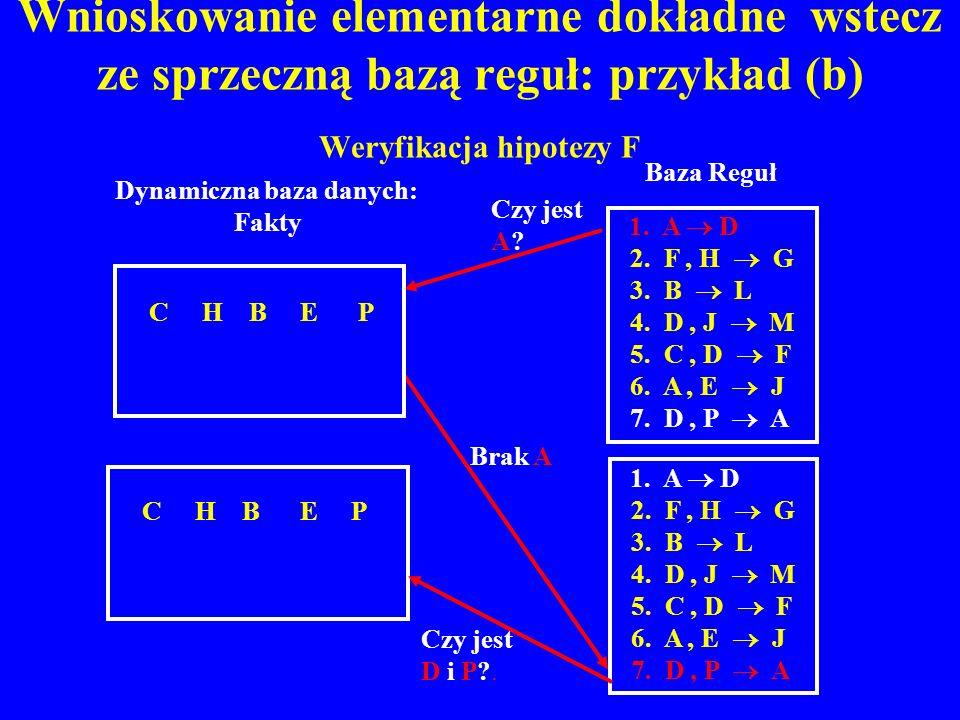 Wnioskowanie elementarne dokładne wstecz ze sprzeczną bazą reguł: przykład (b) Weryfikacja hipotezy F