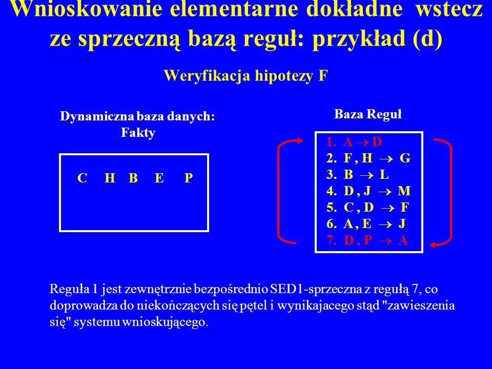 Wnioskowanie elementarne dokładne wstecz ze sprzeczną bazą reguł: przykład (d) Weryfikacja hipotezy F