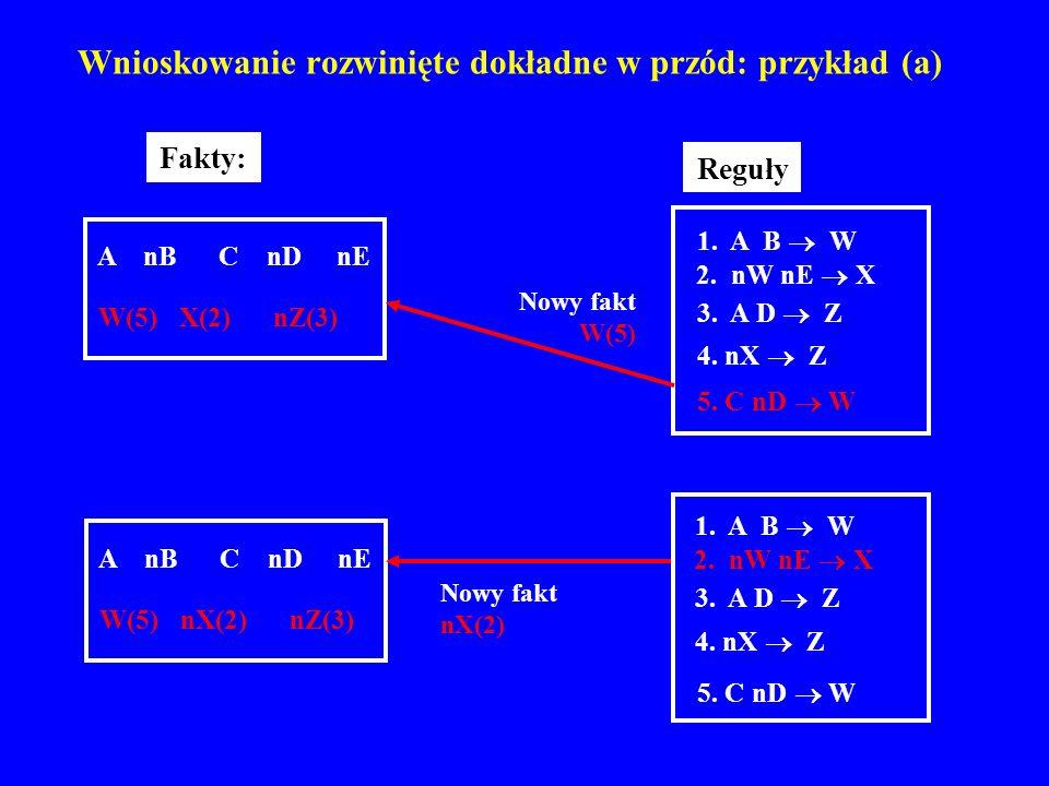 Wnioskowanie rozwinięte dokładne w przód: przykład (a)