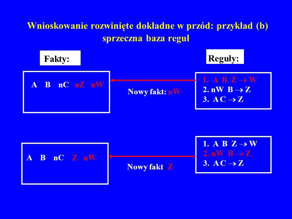 Wnioskowanie rozwinięte dokładne w przód: przykład (b) sprzeczna baza reguł