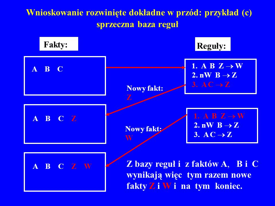 Wnioskowanie rozwinięte dokładne w przód: przykład (c) sprzeczna baza reguł