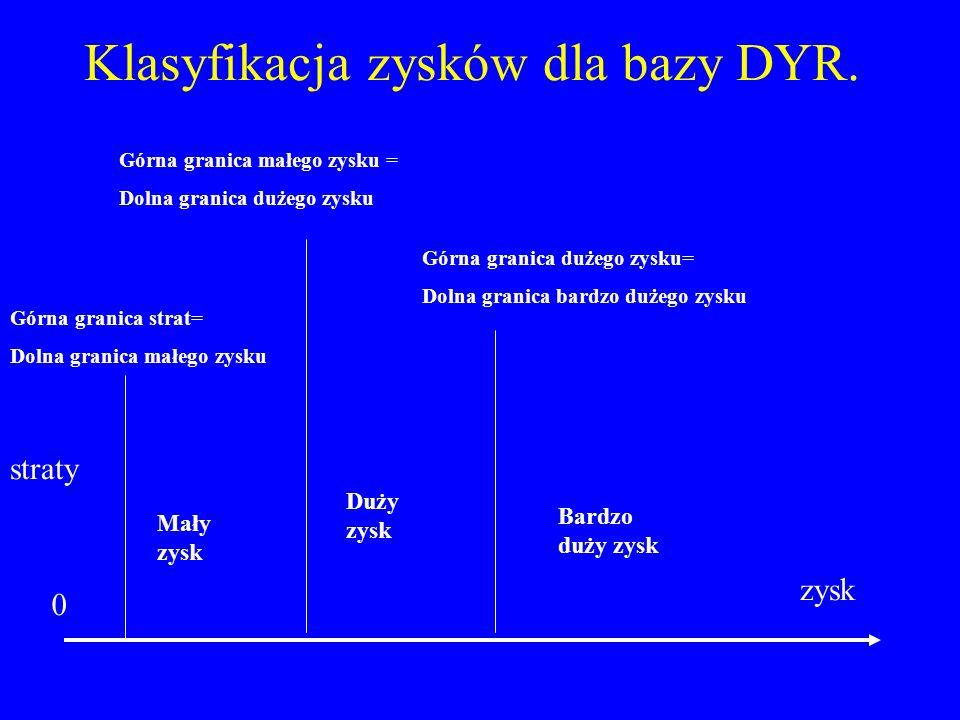 Klasyfikacja zysków dla bazy DYR.