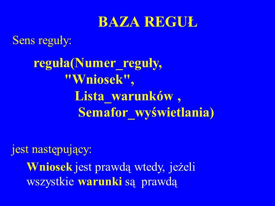 BAZA REGUŁ reguła(Numer_reguły, Wniosek , Lista_warunków ,
