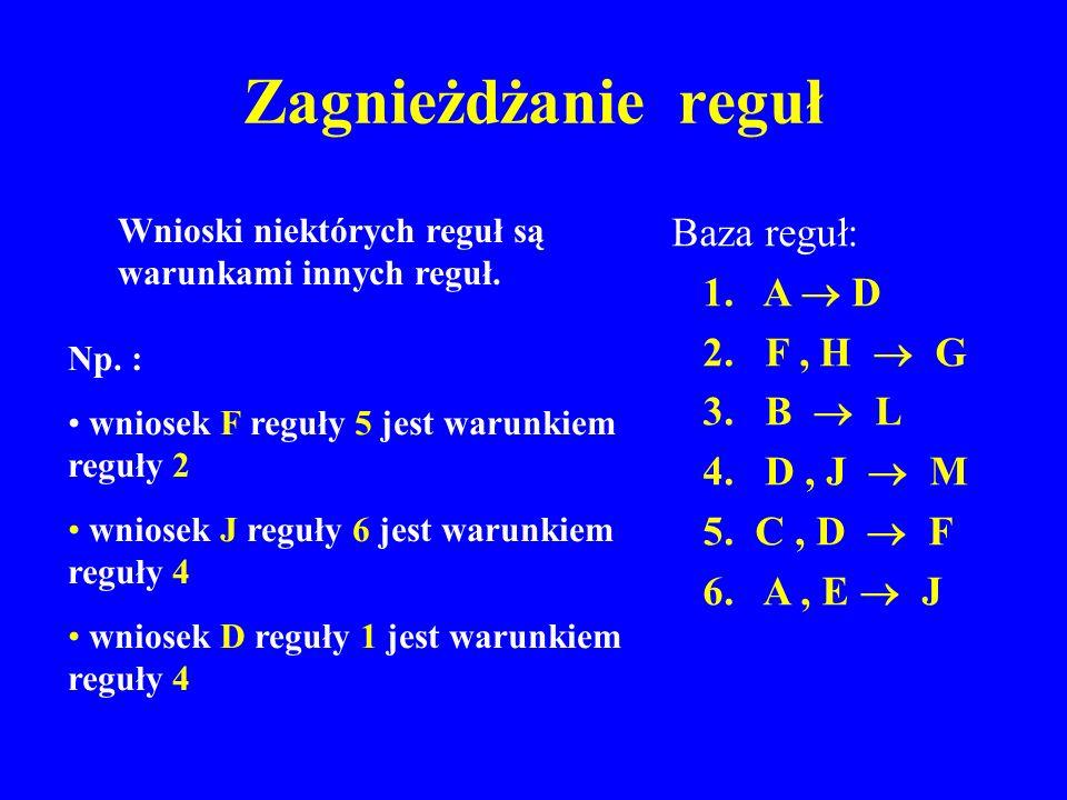 Zagnieżdżanie reguł Baza reguł: 1. A  D 2. F , H  G 3. B  L