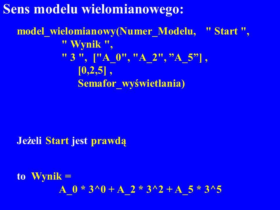 Sens modelu wielomianowego: