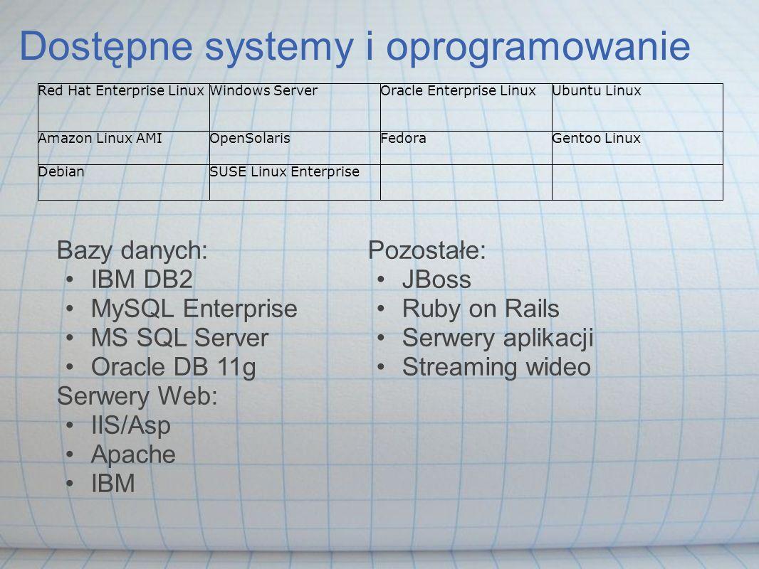Dostępne systemy i oprogramowanie