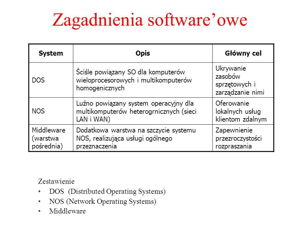 Zagadnienia software'owe