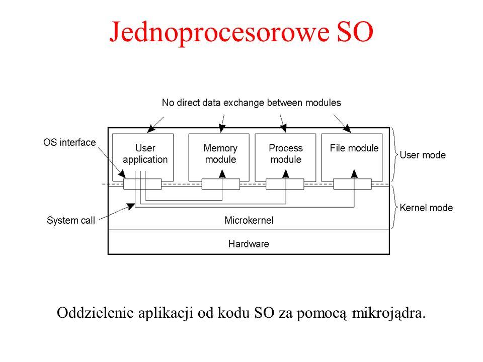 Oddzielenie aplikacji od kodu SO za pomocą mikrojądra.