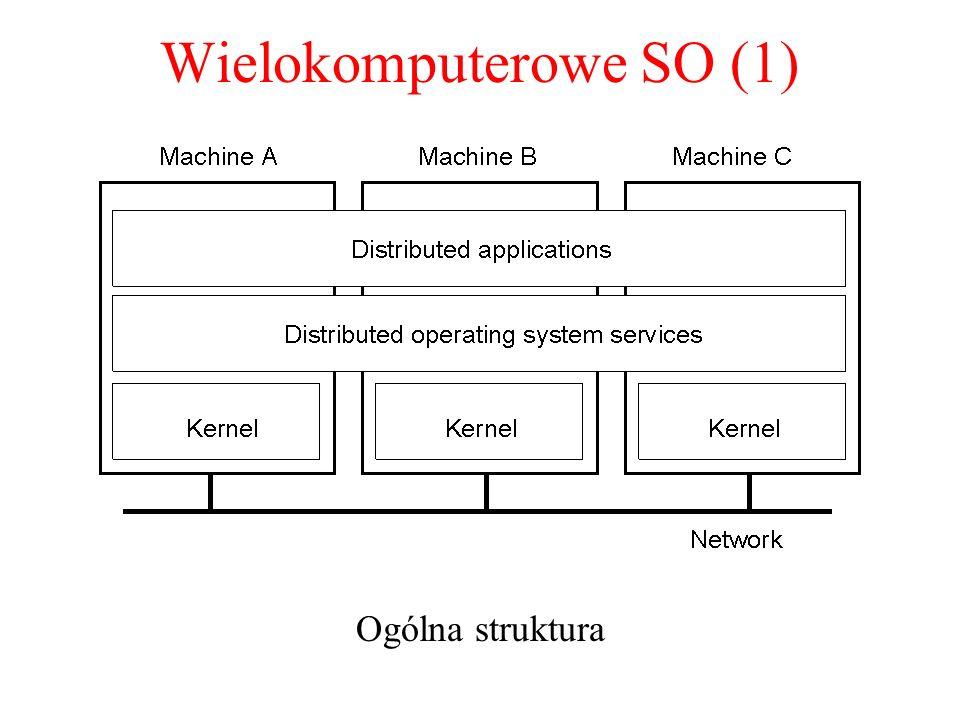 Wielokomputerowe SO (1)