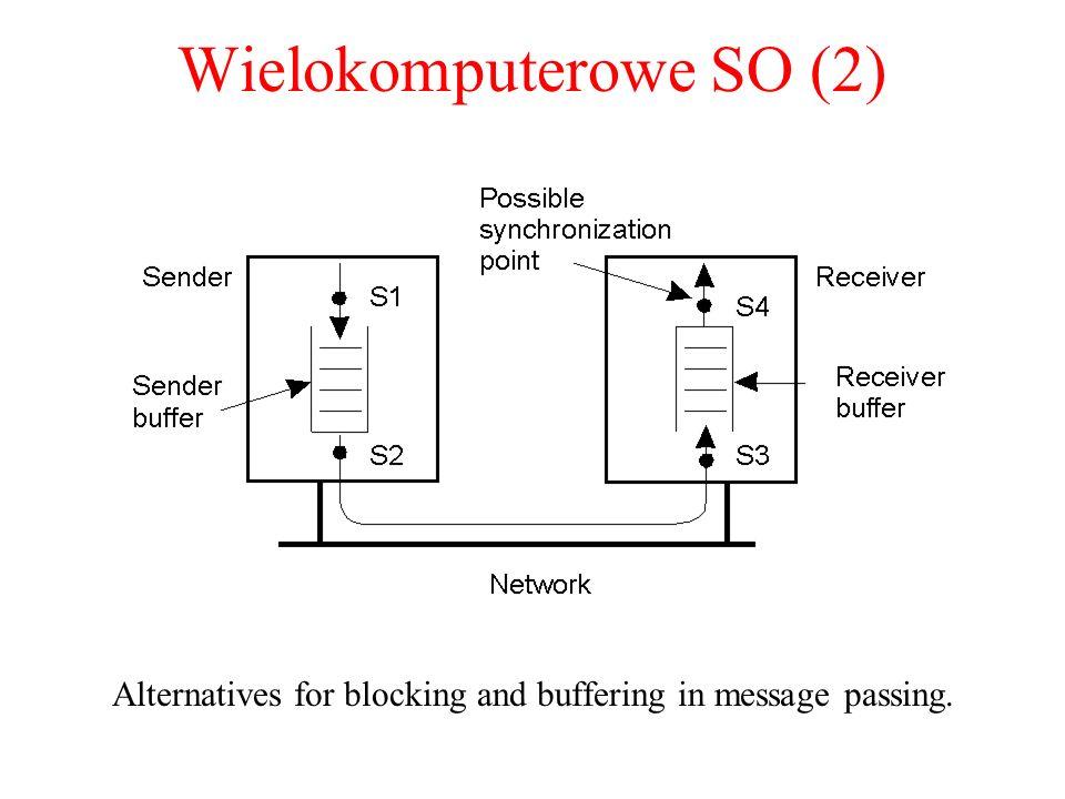 Wielokomputerowe SO (2)