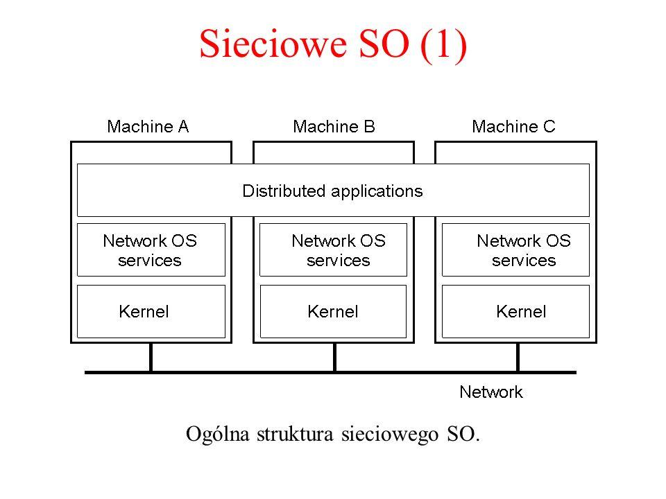 Ogólna struktura sieciowego SO.