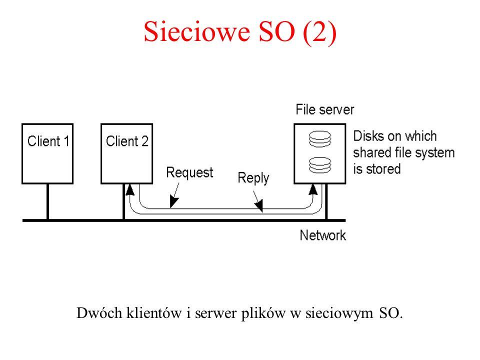 Dwóch klientów i serwer plików w sieciowym SO.