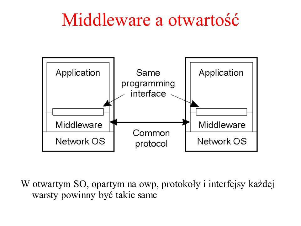 Middleware a otwartość