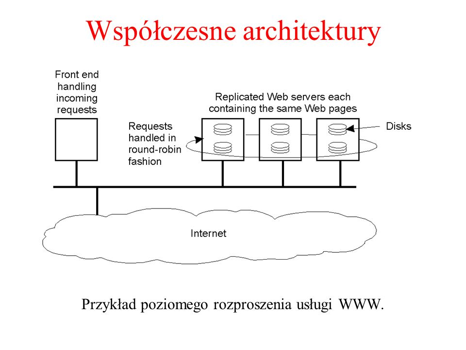 Współczesne architektury