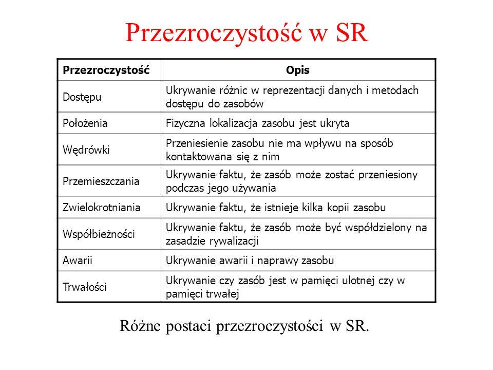 Różne postaci przezroczystości w SR.