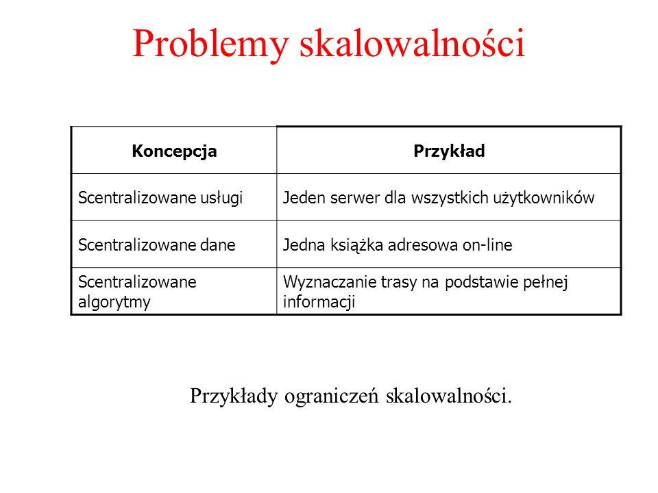Problemy skalowalności