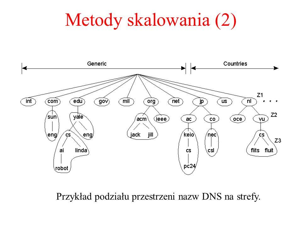 Przykład podziału przestrzeni nazw DNS na strefy.