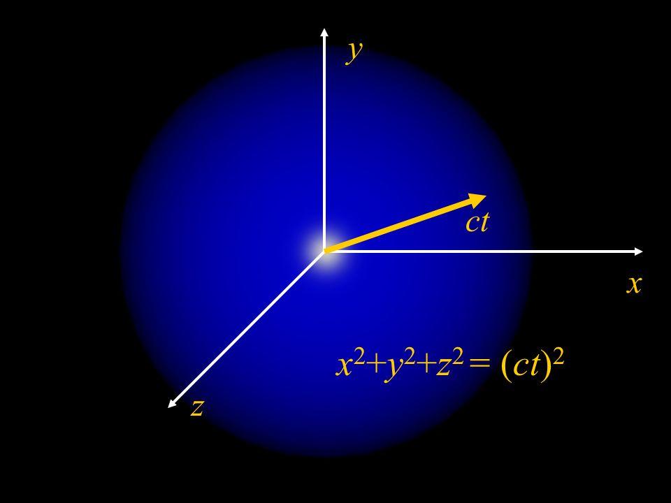 y ct x x2+y2+z2 = (ct)2 z