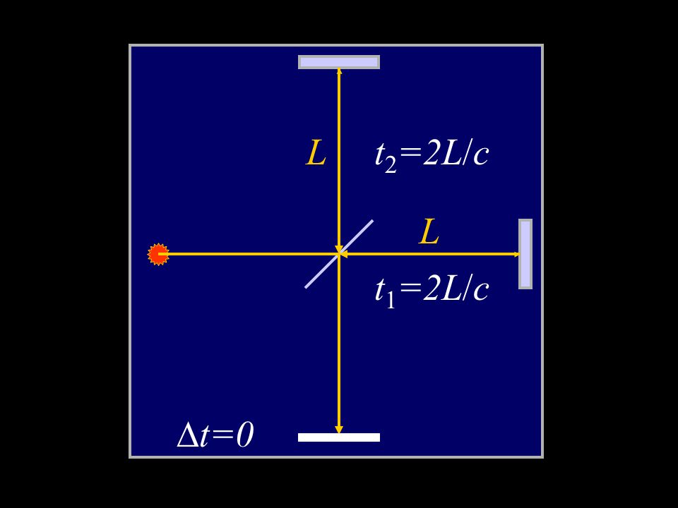 L t2=2L/c L t1=2L/c t=0