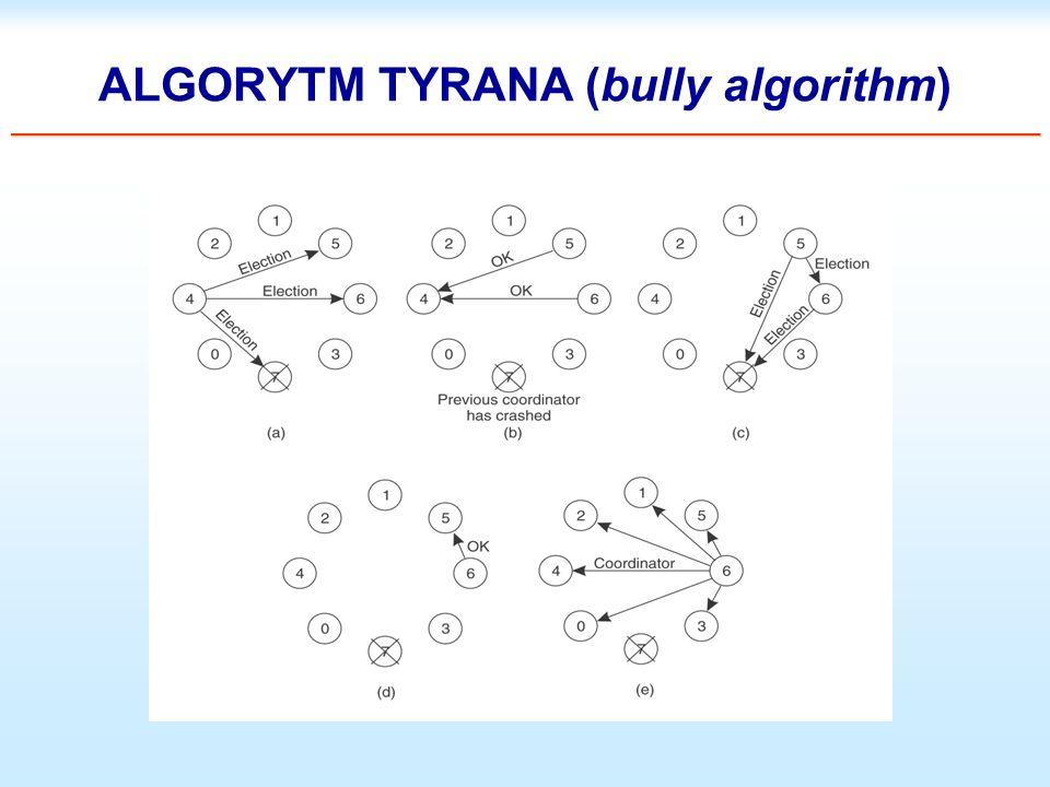 ALGORYTM TYRANA (bully algorithm) ___________________________________________________________________________________________