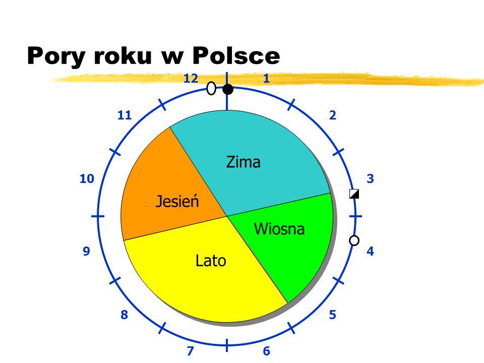 Pory roku w Polsce 1 2 3 4 5 6 7 8 9 10 11 12 Zima Jesień Wiosna Lato