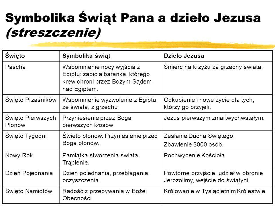 Symbolika Świąt Pana a dzieło Jezusa (streszczenie)
