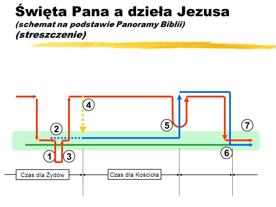 Święta Pana a dzieła Jezusa (schemat na podstawie Panoramy Biblii) (streszczenie)