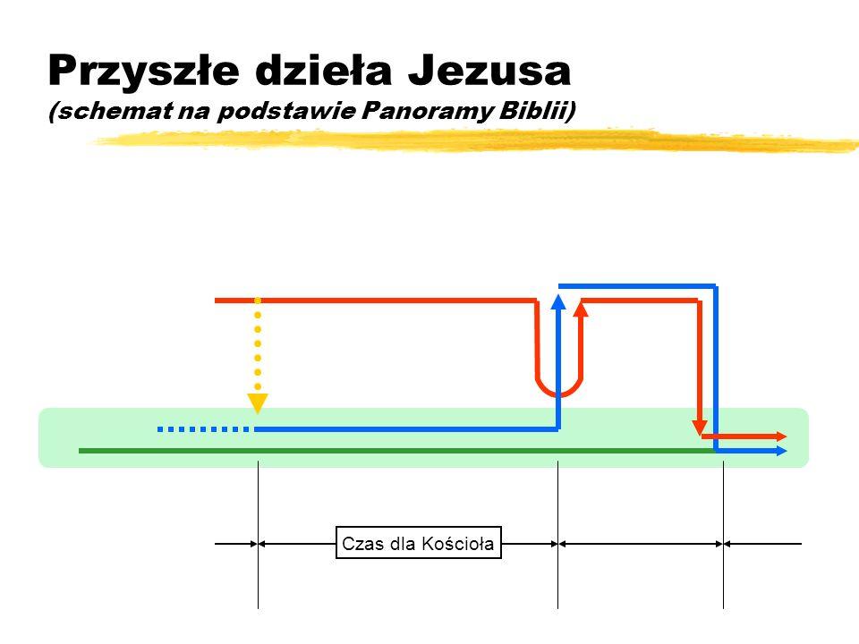 Przyszłe dzieła Jezusa (schemat na podstawie Panoramy Biblii)