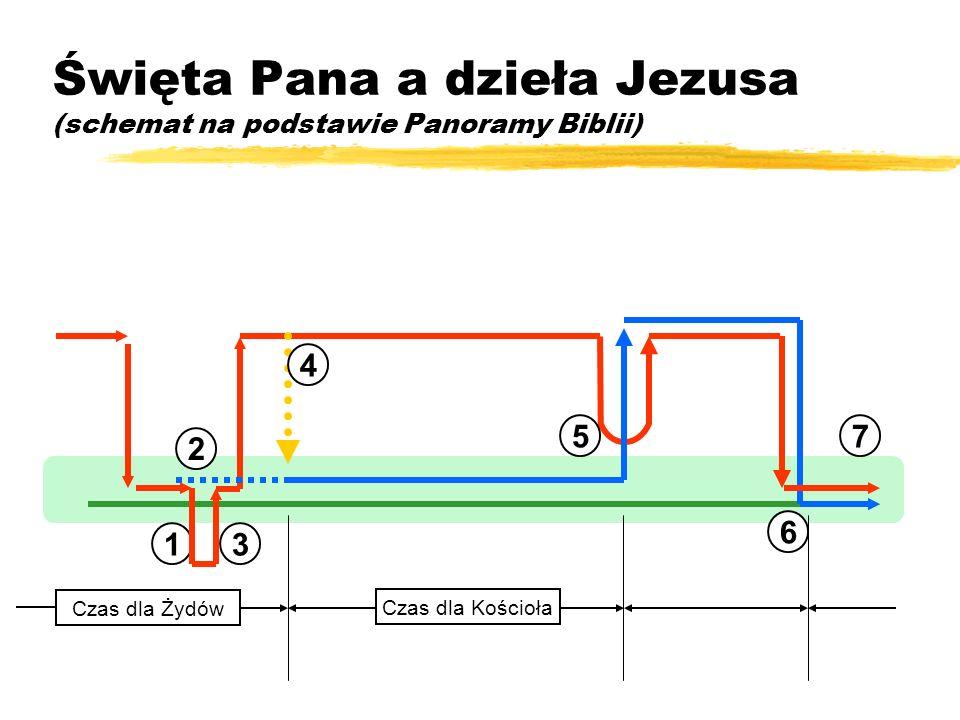 Święta Pana a dzieła Jezusa (schemat na podstawie Panoramy Biblii)