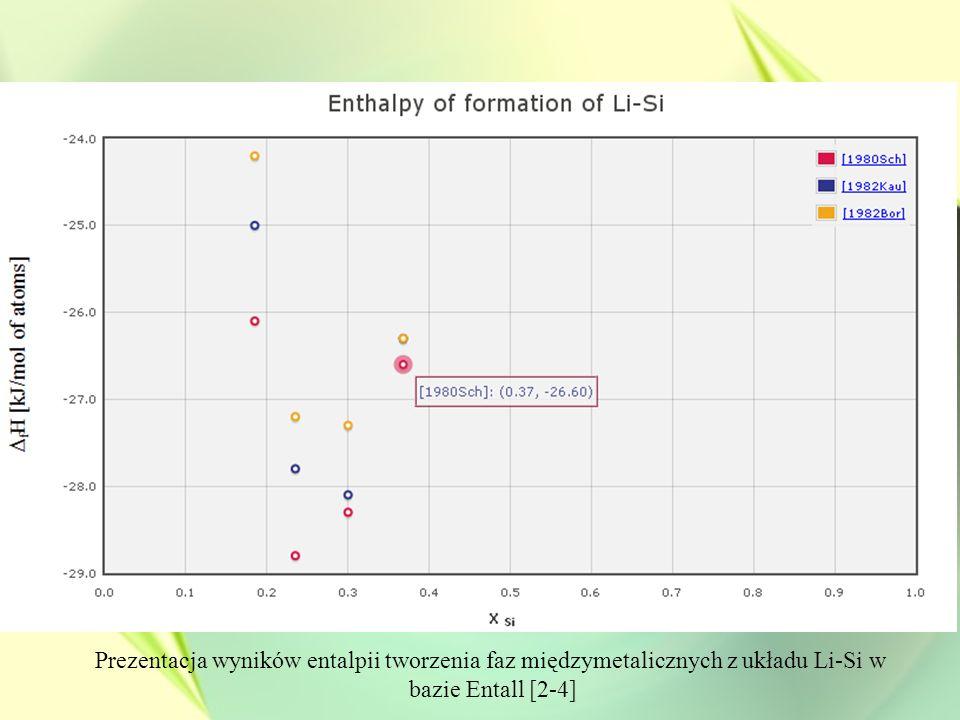 Prezentacja wyników entalpii tworzenia faz międzymetalicznych z układu Li-Si w