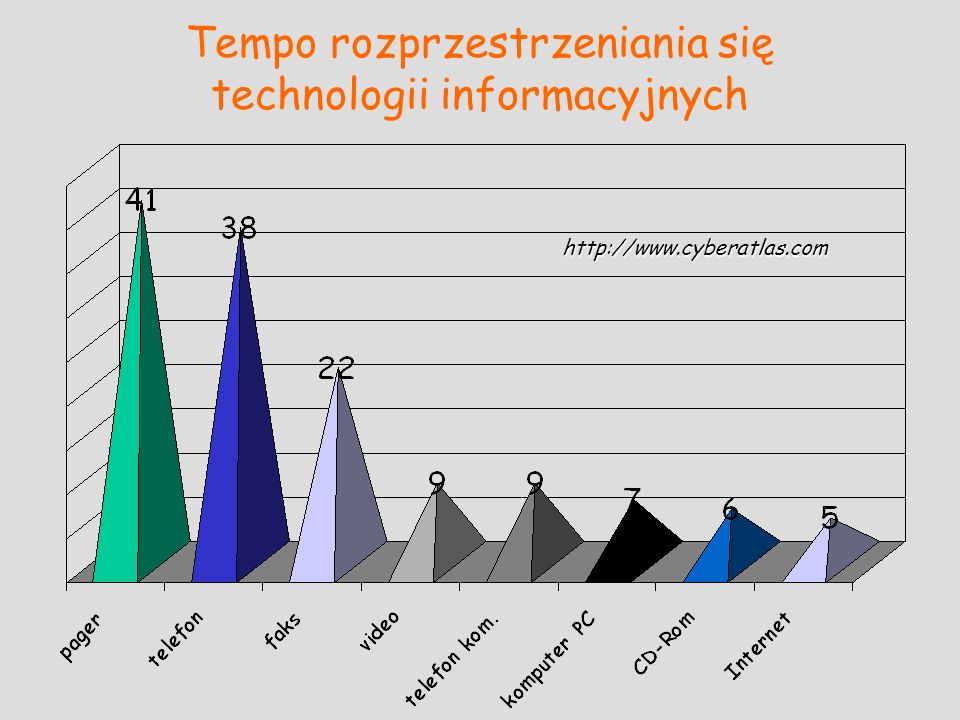 Tempo rozprzestrzeniania się technologii informacyjnych