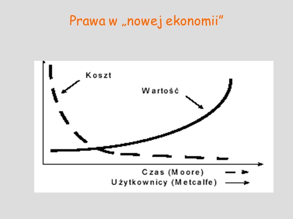 """Prawa w """"nowej ekonomii"""
