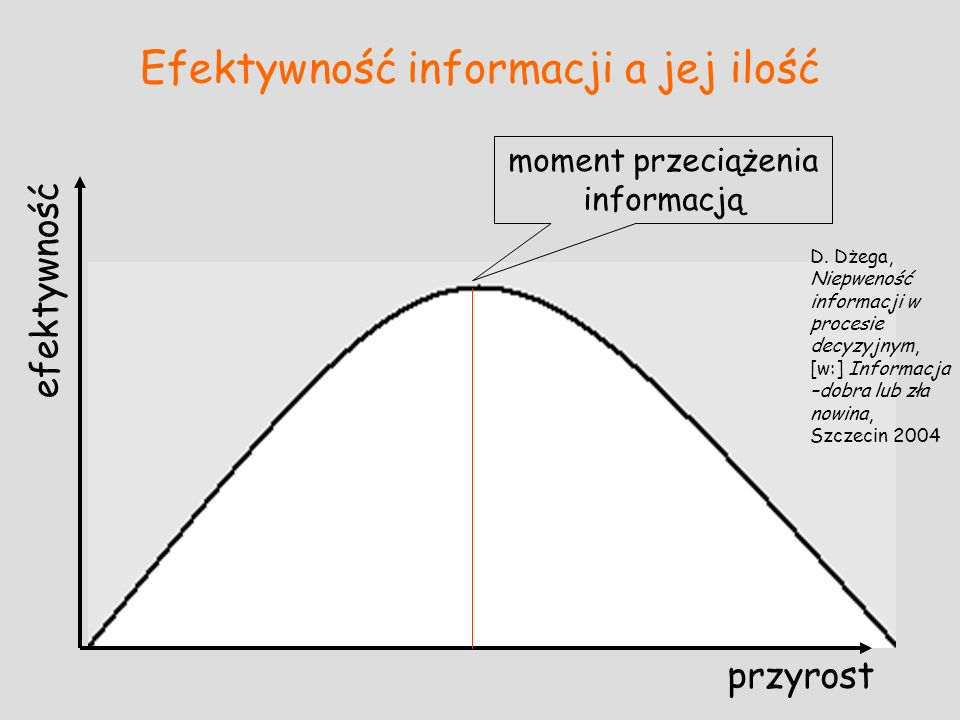Efektywność informacji a jej ilość