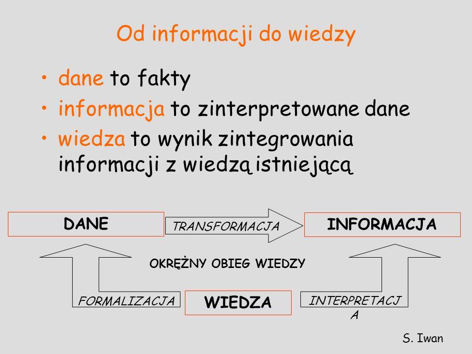 Od informacji do wiedzy